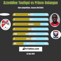 Azzeddine Toufiqui vs Prince Oniangue h2h player stats
