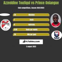 Azzeddine Toufiqui vs Prince Oniangue h2h player stats