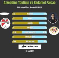 Azzeddine Toufiqui vs Radamel Falcao h2h player stats
