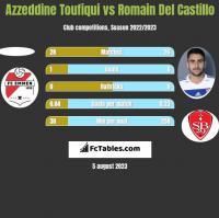 Azzeddine Toufiqui vs Romain Del Castillo h2h player stats