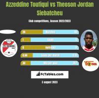 Azzeddine Toufiqui vs Theoson Jordan Siebatcheu h2h player stats