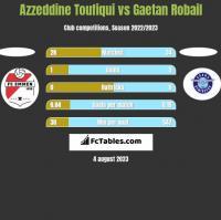 Azzeddine Toufiqui vs Gaetan Robail h2h player stats