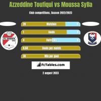 Azzeddine Toufiqui vs Moussa Sylla h2h player stats