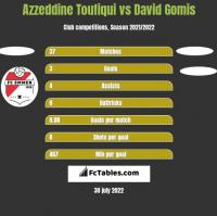 Azzeddine Toufiqui vs David Gomis h2h player stats
