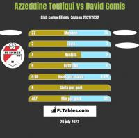 Azzeddine Toufiqui vs David Gomis h2h player stats