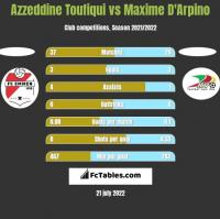 Azzeddine Toufiqui vs Maxime D'Arpino h2h player stats