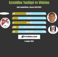 Azzeddine Toufiqui vs Vinicius h2h player stats