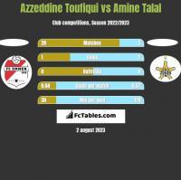 Azzeddine Toufiqui vs Amine Talal h2h player stats