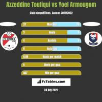 Azzeddine Toufiqui vs Yoel Armougom h2h player stats