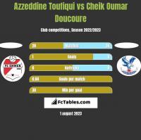 Azzeddine Toufiqui vs Cheik Oumar Doucoure h2h player stats