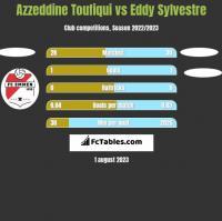 Azzeddine Toufiqui vs Eddy Sylvestre h2h player stats