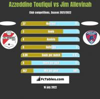 Azzeddine Toufiqui vs Jim Allevinah h2h player stats