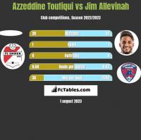 Azzeddine Toufiqui vs Jim Allevinah h2h player stats