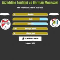 Azzeddine Toufiqui vs Herman Moussaki h2h player stats