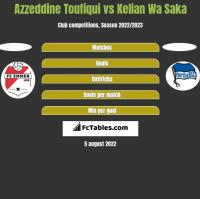 Azzeddine Toufiqui vs Kelian Wa Saka h2h player stats