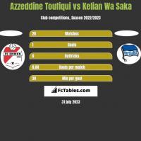 Azzeddine Toufiqui vs Kelian Wa Saka h2h player stats