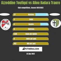 Azzeddine Toufiqui vs Aliou Badara Traore h2h player stats