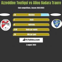 Azzeddine Toufiqui vs Aliou Badara Traore h2h player stats