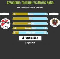 Azzeddine Toufiqui vs Alexis Beka h2h player stats