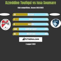 Azzeddine Toufiqui vs Issa Soumare h2h player stats