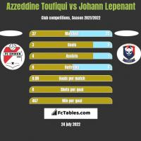 Azzeddine Toufiqui vs Johann Lepenant h2h player stats