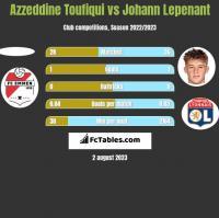 Azzeddine Toufiqui vs Johann Lepenant h2h player stats