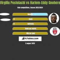 Virgiliu Postolachi vs Harlem-Eddy Gnohere h2h player stats