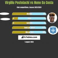 Virgiliu Postolachi vs Nuno Da Costa h2h player stats