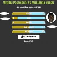 Virgiliu Postolachi vs Mustapha Bundu h2h player stats