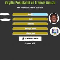 Virgiliu Postolachi vs Francis Amuzu h2h player stats