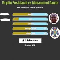 Virgiliu Postolachi vs Mohammed Dauda h2h player stats