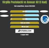 Virgiliu Postolachi vs Anouar Ait El Hadj h2h player stats