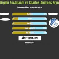 Virgiliu Postolachi vs Charles-Andreas Brym h2h player stats