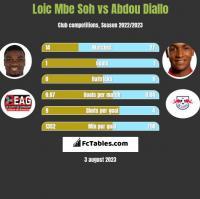 Loic Mbe Soh vs Abdou Diallo h2h player stats