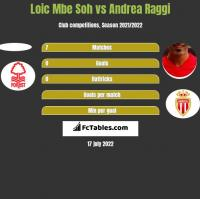 Loic Mbe Soh vs Andrea Raggi h2h player stats