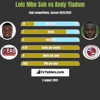 Loic Mbe Soh vs Andy Yiadom h2h player stats