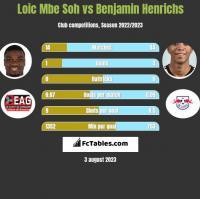 Loic Mbe Soh vs Benjamin Henrichs h2h player stats