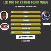 Loic Mbe Soh vs Bruno Ecuele Manga h2h player stats