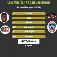 Loic Mbe Soh vs Carl Jenkinson h2h player stats