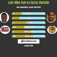 Loic Mbe Soh vs Cyrus Christie h2h player stats