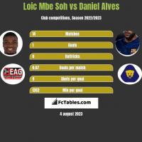 Loic Mbe Soh vs Daniel Alves h2h player stats