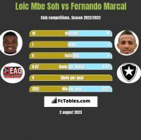 Loic Mbe Soh vs Fernando Marcal h2h player stats