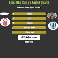 Loic Mbe Soh vs Fouad Chafik h2h player stats