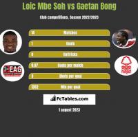 Loic Mbe Soh vs Gaetan Bong h2h player stats