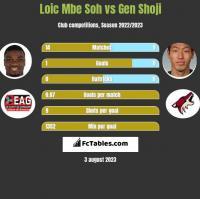 Loic Mbe Soh vs Gen Shoji h2h player stats