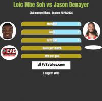 Loic Mbe Soh vs Jason Denayer h2h player stats