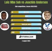 Loic Mbe Soh vs Joachim Andersen h2h player stats