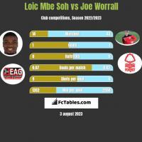 Loic Mbe Soh vs Joe Worrall h2h player stats