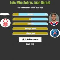 Loic Mbe Soh vs Juan Bernat h2h player stats