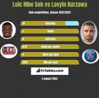 Loic Mbe Soh vs Lavyin Kurzawa h2h player stats